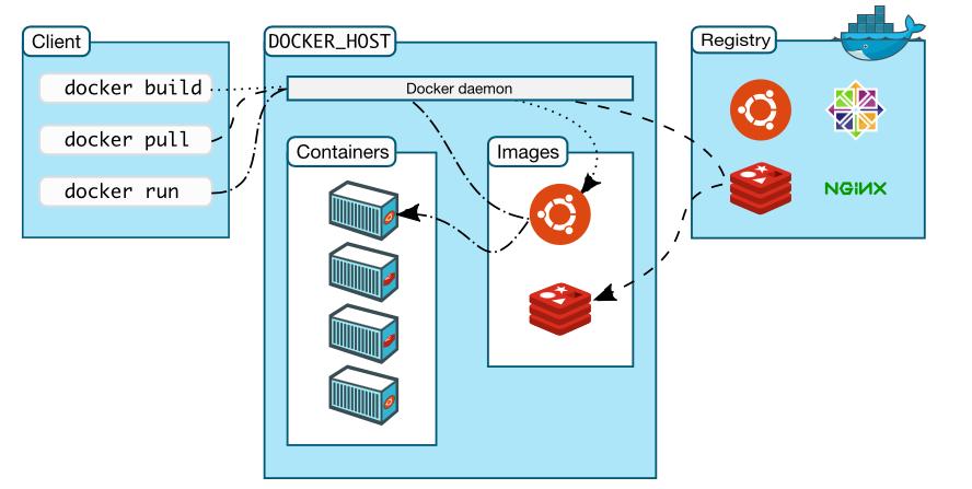 "docker for mac – base installation – print(""software-defined"
